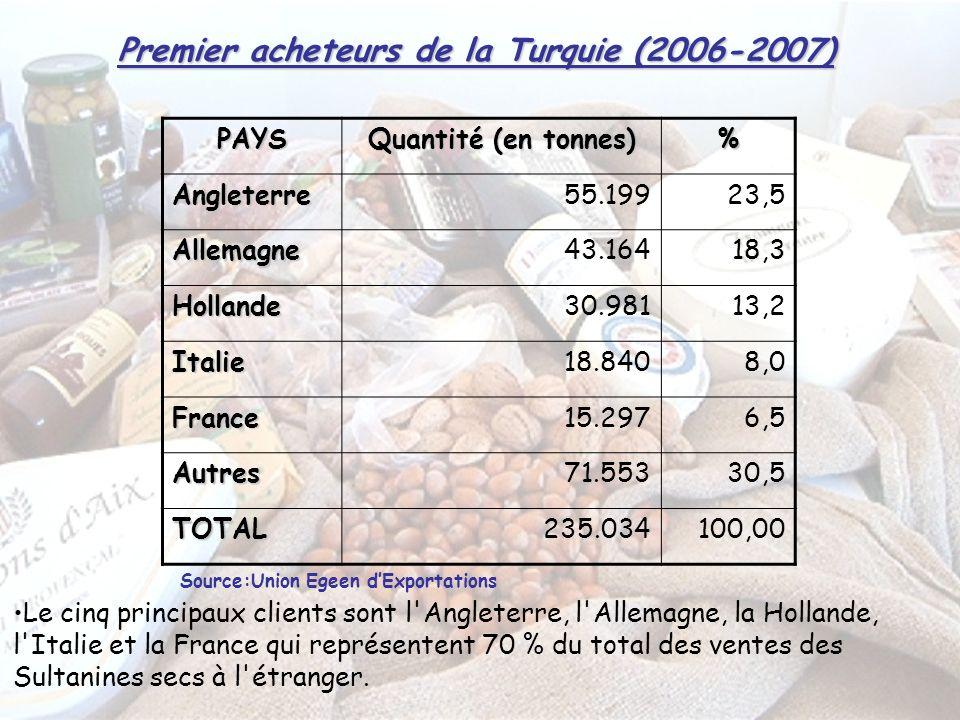 Premier acheteurs de la Turquie (2006-2007) PAYS Quantité (en tonnes) % Angleterre55.19923,5 Allemagne43.16418,3 Hollande30.98113,2 Italie18.8408,0 France15.2976,5 Autres71.55330,5 TOTAL235.034100,00 Le cinq principaux clients sont l Angleterre, l Allemagne, la Hollande, l Italie et la France qui représentent 70 % du total des ventes des Sultanines secs à l étranger.