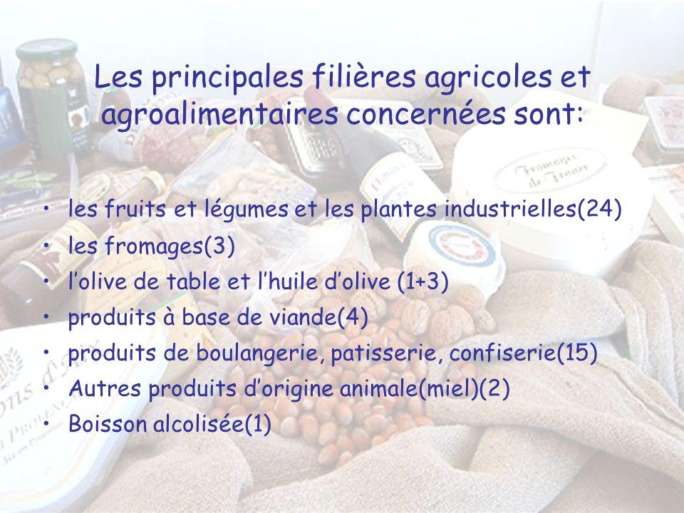 Les principales filières agricoles et agroalimentaires concernées sont: les fruits et légumes et les plantes industrielles(24) les fromages(3) lolive de table et lhuile dolive (1+3) produits à base de viande(4) produits de boulangerie, patisserie, confiserie(15) Autres produits dorigine animale(miel)(2) Boisson alcolisée(1)