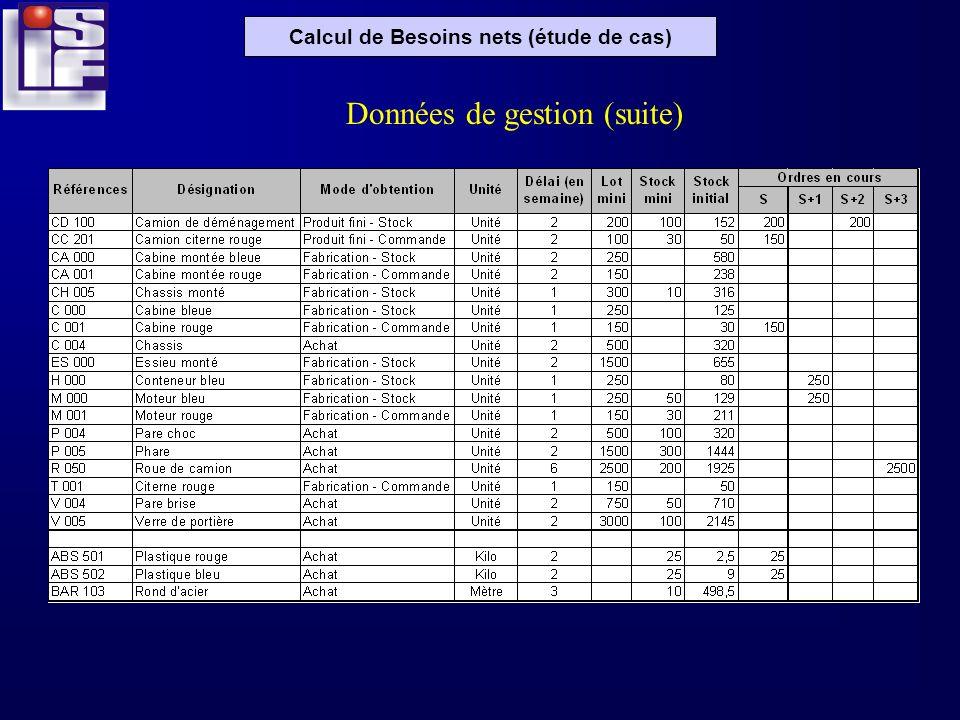 Calcul de Besoins nets (étude de cas) Données de gestion (suite)
