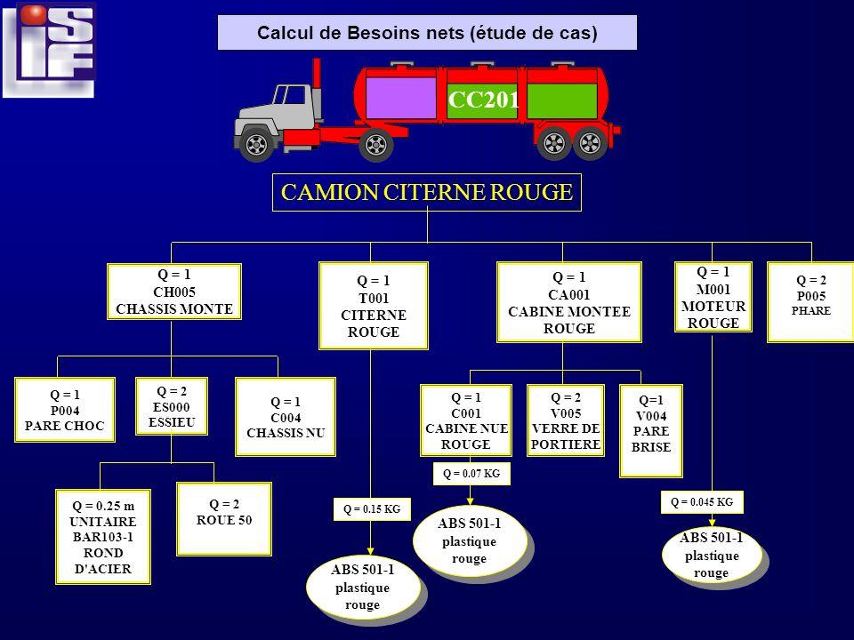 Calcul de Besoins nets (étude de cas) CAMION CITERNE ROUGE Q = 1 CH005 CHASSIS MONTE Q = 1 T001 CITERNE ROUGE Q = 1 CA001 CABINE MONTEE ROUGE Q = 2 ES
