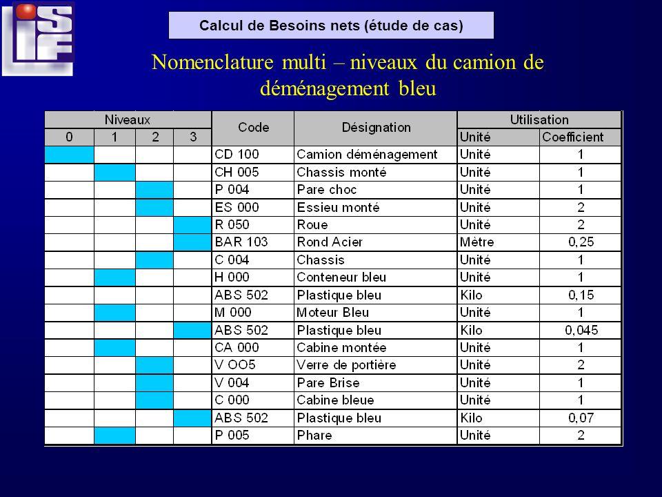 Calcul de Besoins nets (étude de cas) Nomenclature multi – niveaux du camion de déménagement bleu