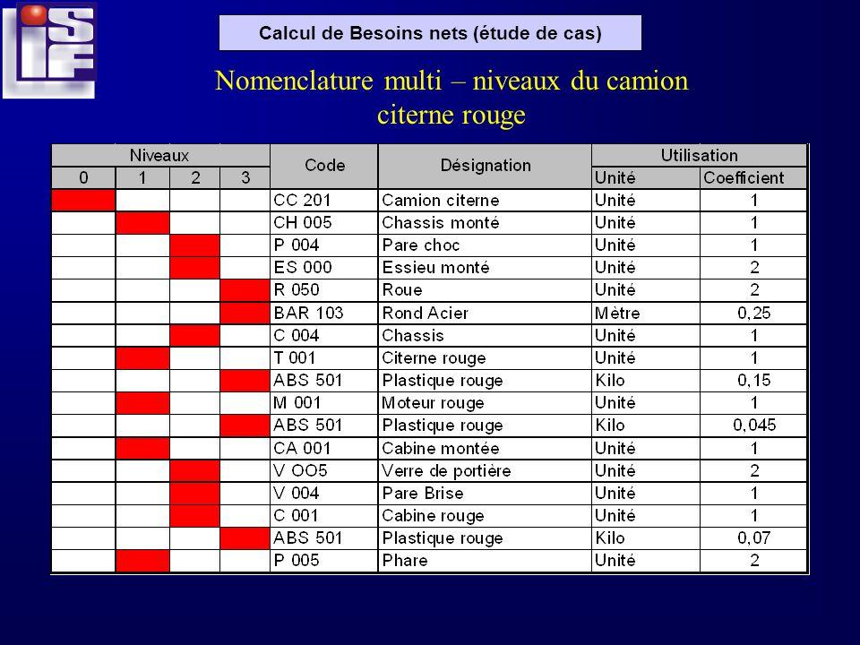 Calcul de Besoins nets (étude de cas) Nomenclature multi – niveaux du camion citerne rouge