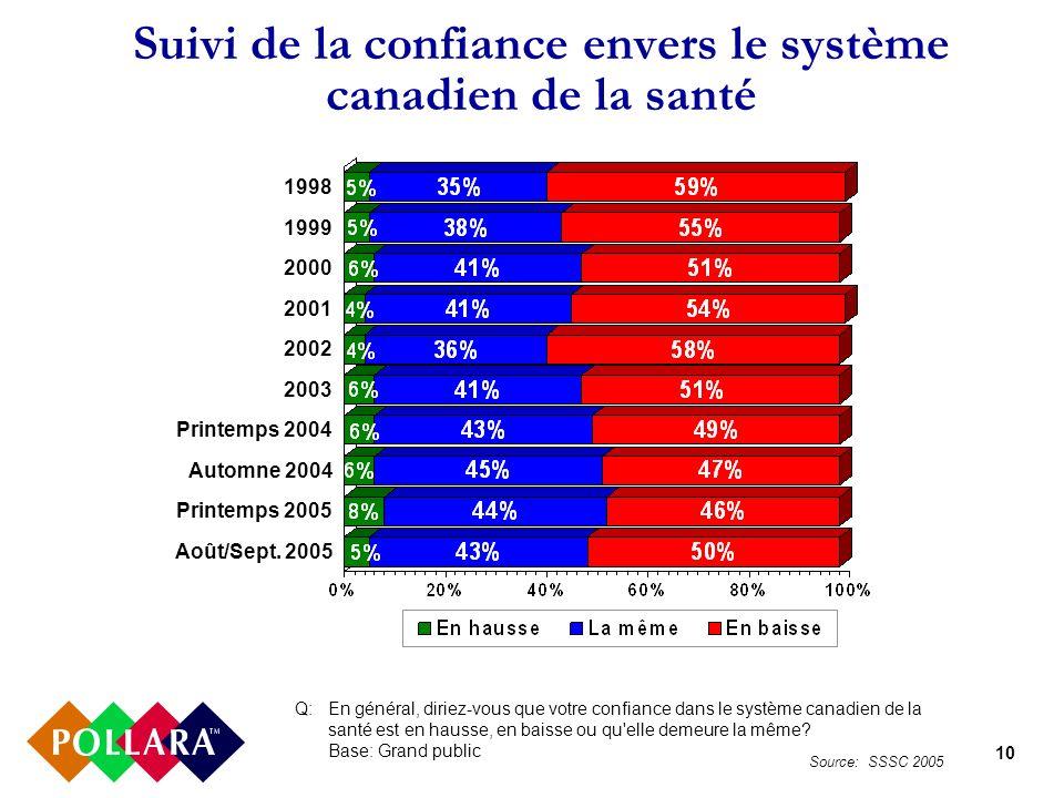 10 Suivi de la confiance envers le système canadien de la santé Q:En général, diriez-vous que votre confiance dans le système canadien de la santé est en hausse, en baisse ou qu elle demeure la même.