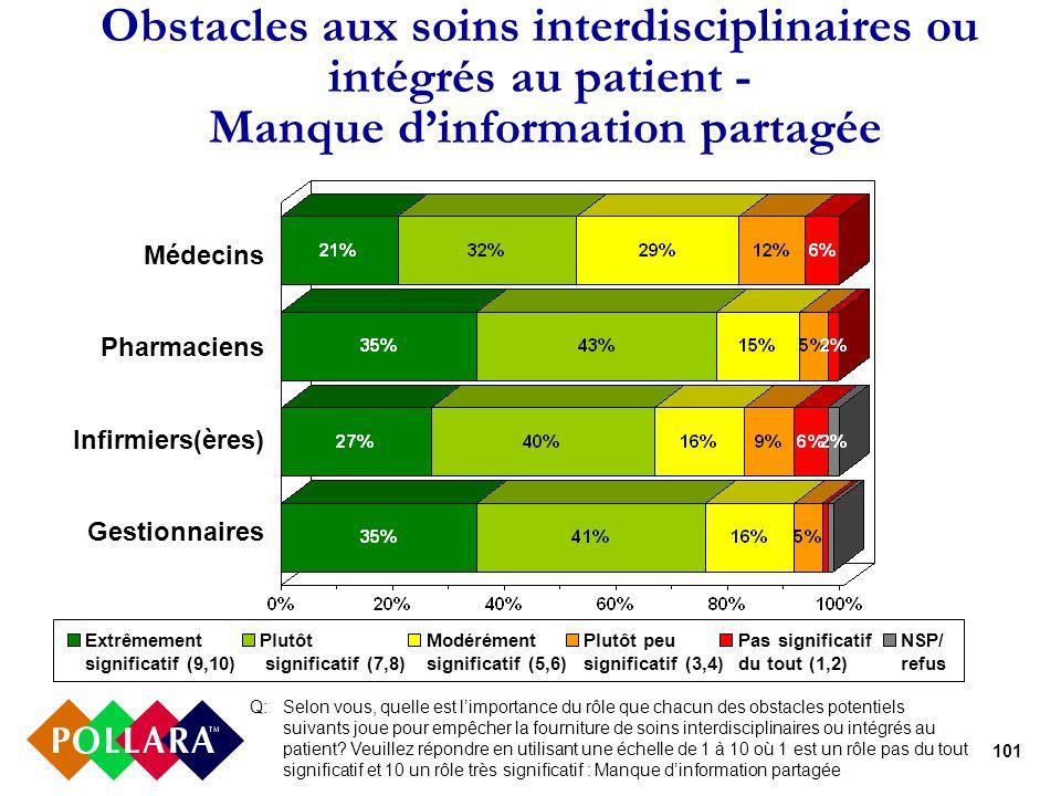 101 Obstacles aux soins interdisciplinaires ou intégrés au patient - Manque dinformation partagée Q: Selon vous, quelle est limportance du rôle que ch