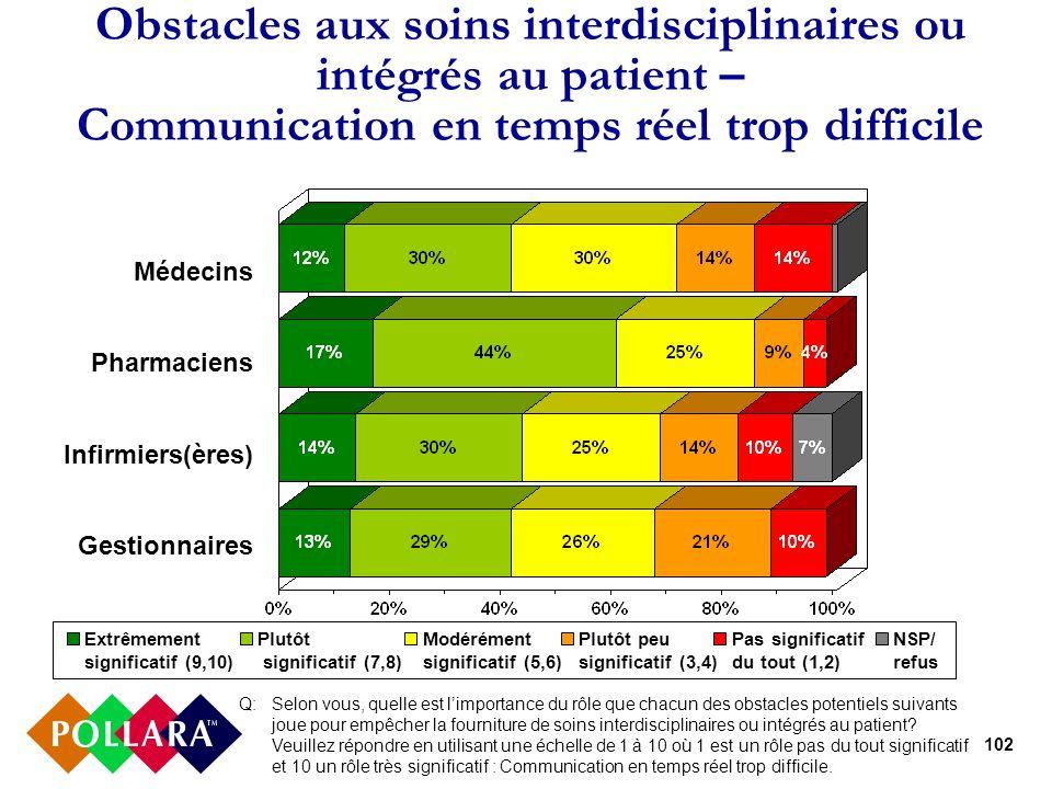 102 Obstacles aux soins interdisciplinaires ou intégrés au patient – Communication en temps réel trop difficile Q: Selon vous, quelle est limportance