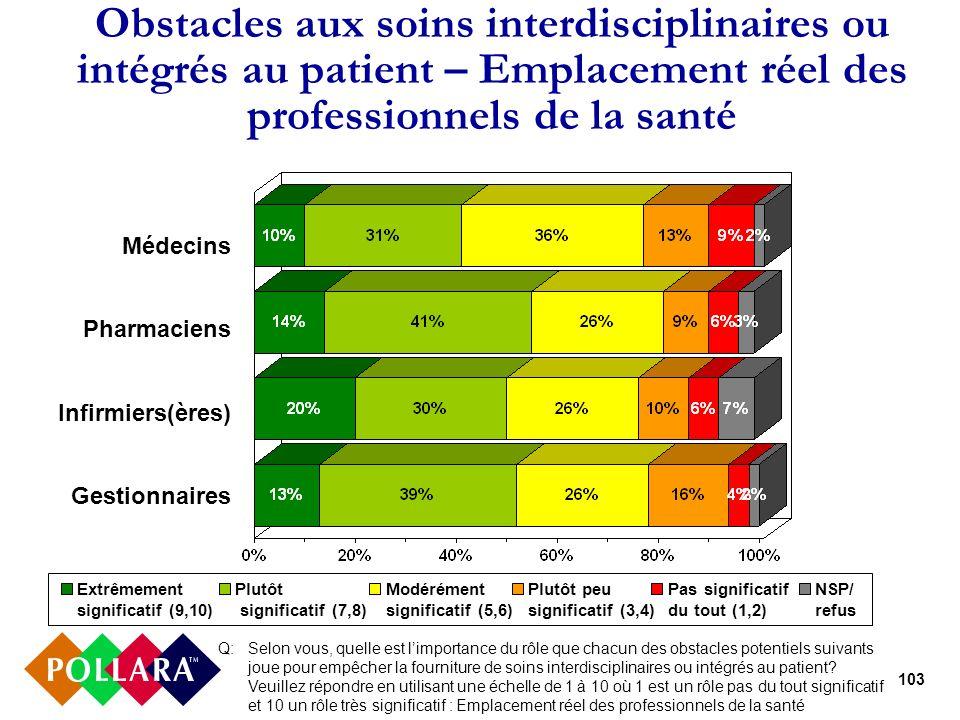 103 Obstacles aux soins interdisciplinaires ou intégrés au patient – Emplacement réel des professionnels de la santé Médecins Pharmaciens Infirmiers(è