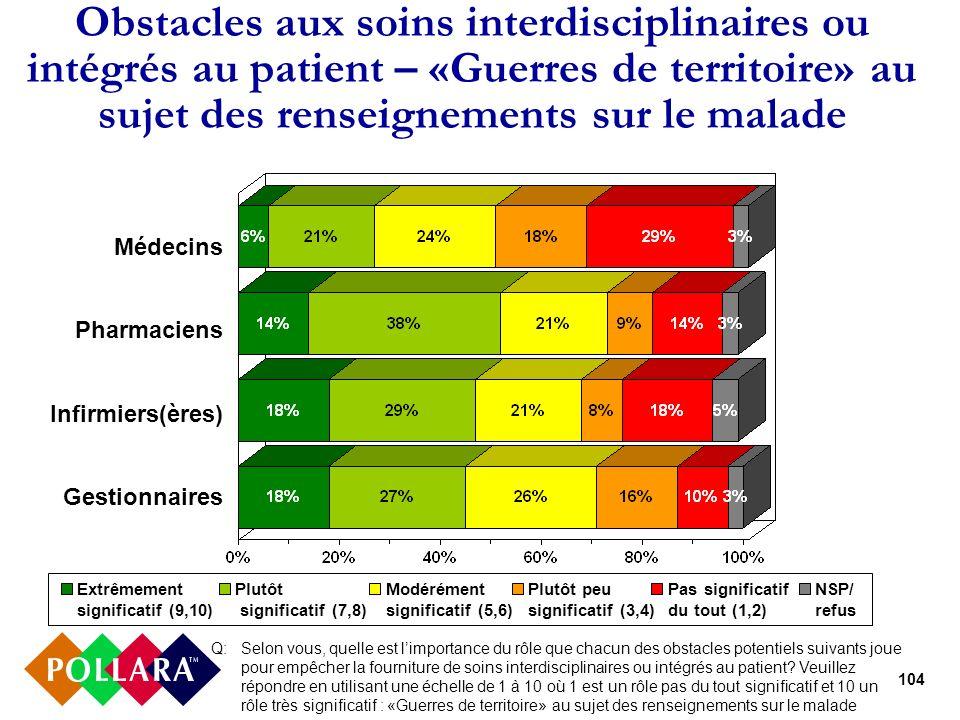 104 Obstacles aux soins interdisciplinaires ou intégrés au patient – «Guerres de territoire» au sujet des renseignements sur le malade Médecins Pharma