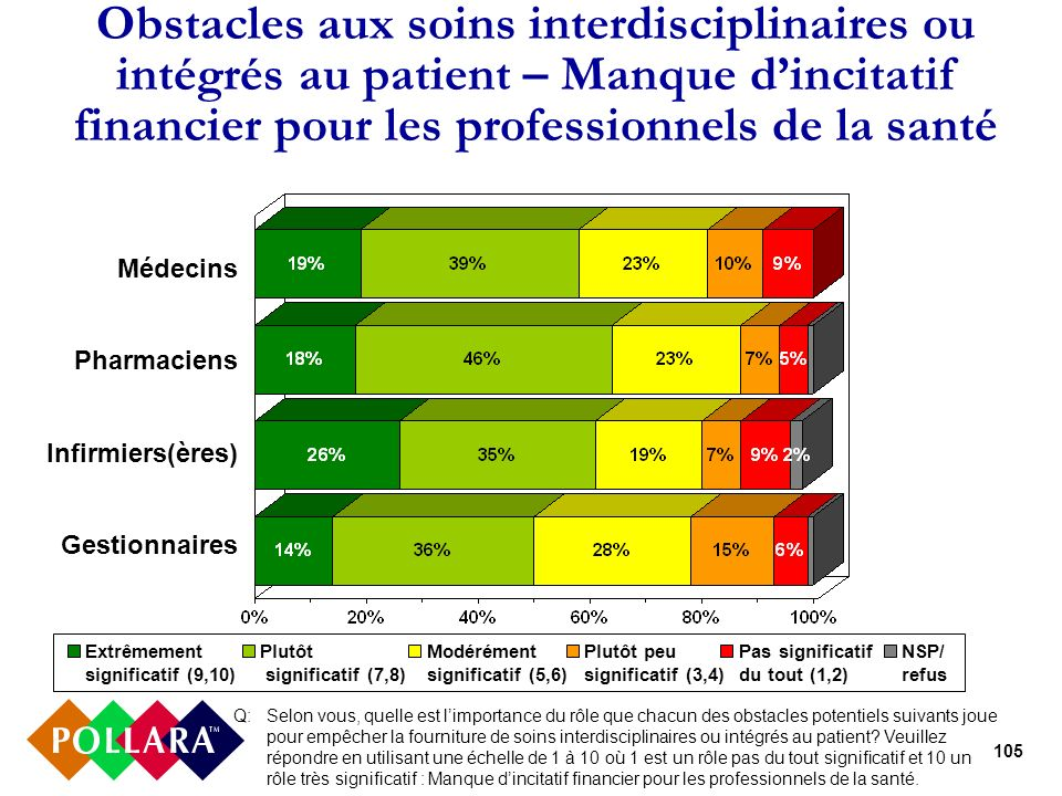 105 Obstacles aux soins interdisciplinaires ou intégrés au patient – Manque dincitatif financier pour les professionnels de la santé Médecins Pharmaci