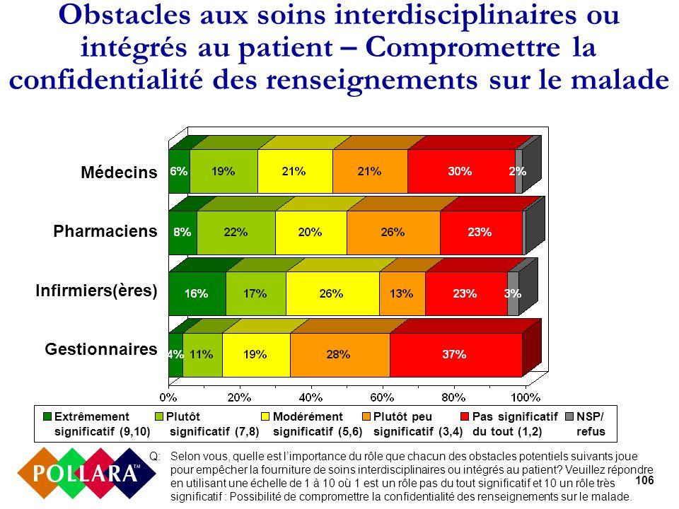 106 Obstacles aux soins interdisciplinaires ou intégrés au patient – Compromettre la confidentialité des renseignements sur le malade Médecins Pharmac