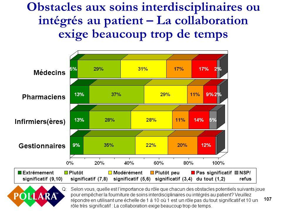 107 Obstacles aux soins interdisciplinaires ou intégrés au patient – La collaboration exige beaucoup trop de temps Médecins Pharmaciens Infirmiers(ère