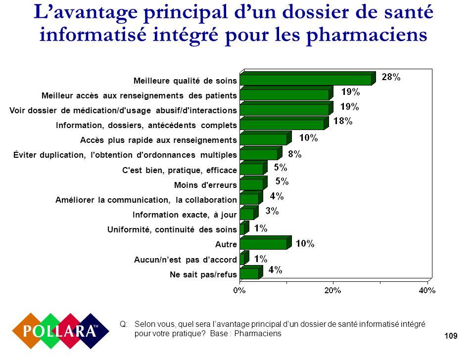 109 Lavantage principal dun dossier de santé informatisé intégré pour les pharmaciens Q: Selon vous, quel sera lavantage principal dun dossier de sant