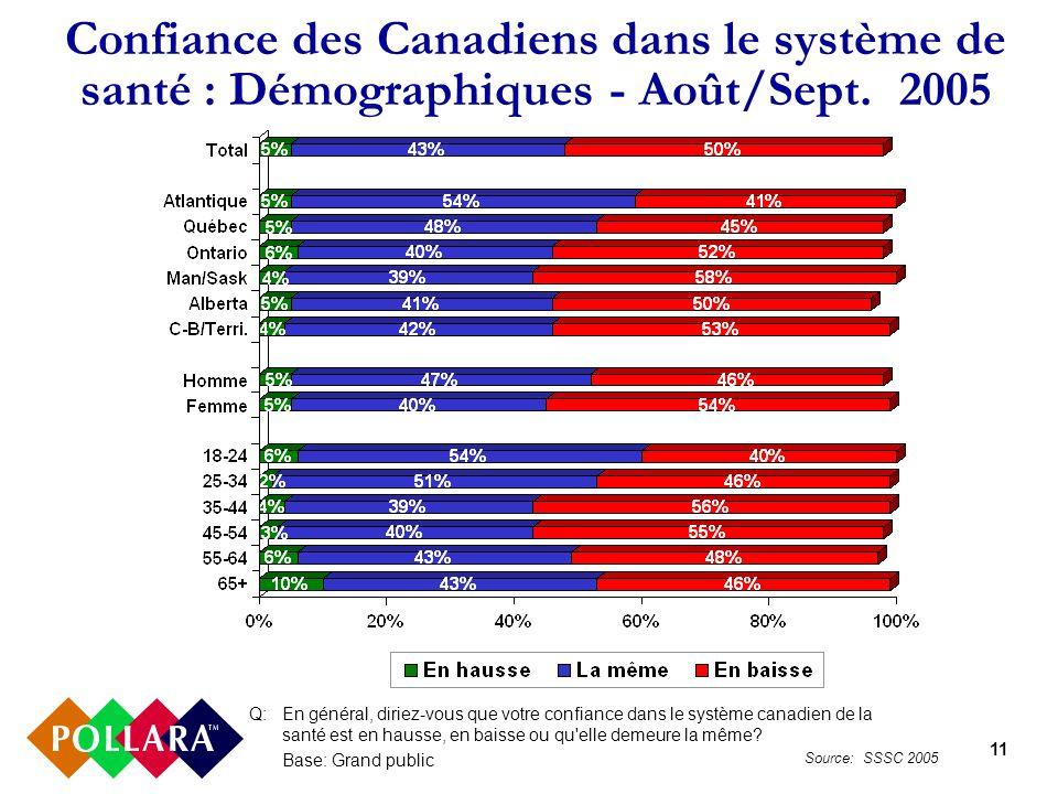 11 Confiance des Canadiens dans le système de santé : Démographiques - Août/Sept. 2005 Q:En général, diriez-vous que votre confiance dans le système c