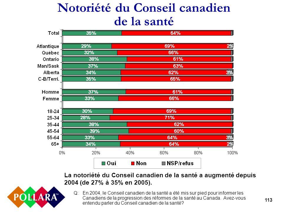 113 Notoriété du Conseil canadien de la santé Q:En 2004, le Conseil canadien de la santé a été mis sur pied pour informer les Canadiens de la progression des réformes de la santé au Canada.