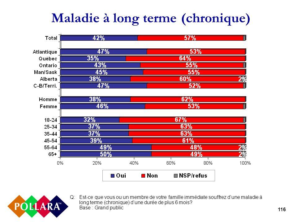 116 Maladie à long terme (chronique) Q:Est-ce que vous ou un membre de votre famille immédiate souffrez dune maladie à long terme (chronique) dune dur