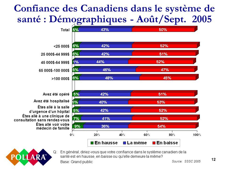 12 Confiance des Canadiens dans le système de santé : Démographiques - Août/Sept. 2005 Q:En général, diriez-vous que votre confiance dans le système c