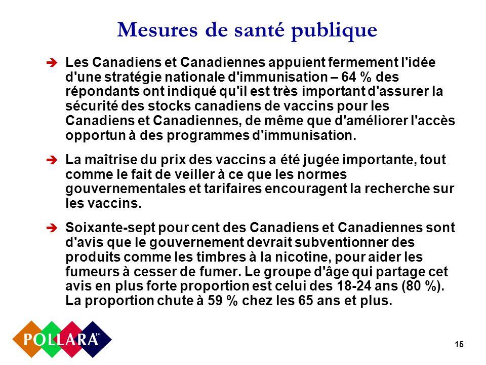 15 Mesures de santé publique Les Canadiens et Canadiennes appuient fermement l'idée d'une stratégie nationale d'immunisation – 64 % des répondants ont