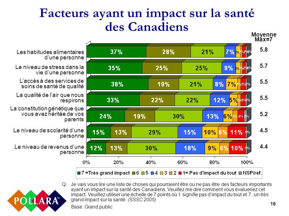 16 Facteurs ayant un impact sur la santé des Canadiens Q: Je vais vous lire une liste de choses qui pourraient être ou ne pas être des facteurs importants ayant un impact sur la santé des Canadiens.