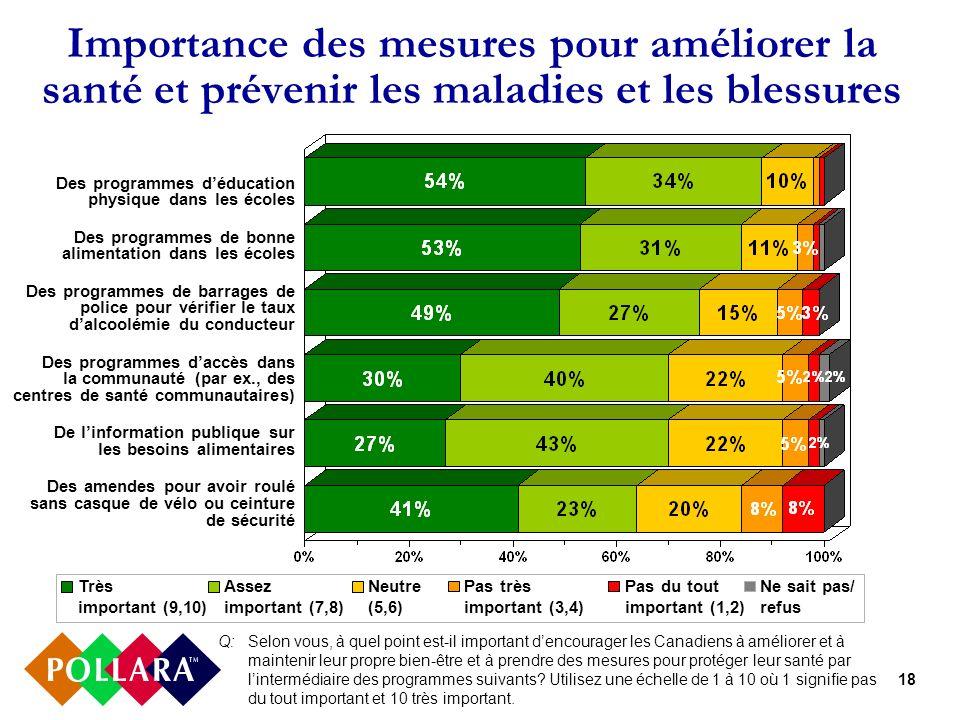 18 Importance des mesures pour améliorer la santé et prévenir les maladies et les blessures Très important (9,10) Assez important (7,8) Neutre (5,6) P