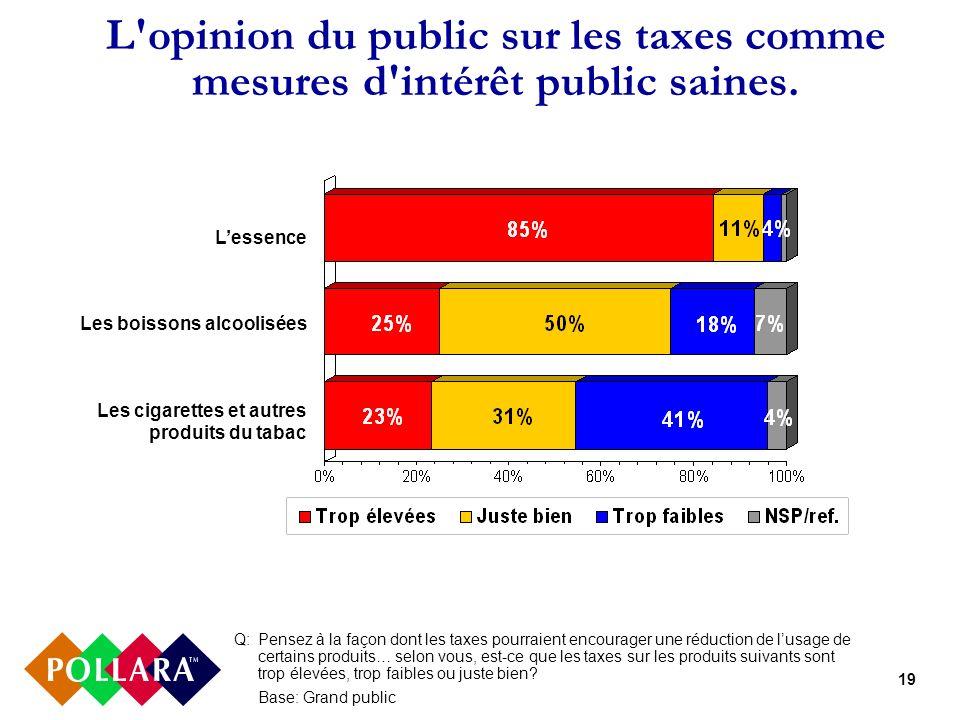 19 L'opinion du public sur les taxes comme mesures d'intérêt public saines. Lessence Les boissons alcoolisées Les cigarettes et autres produits du tab