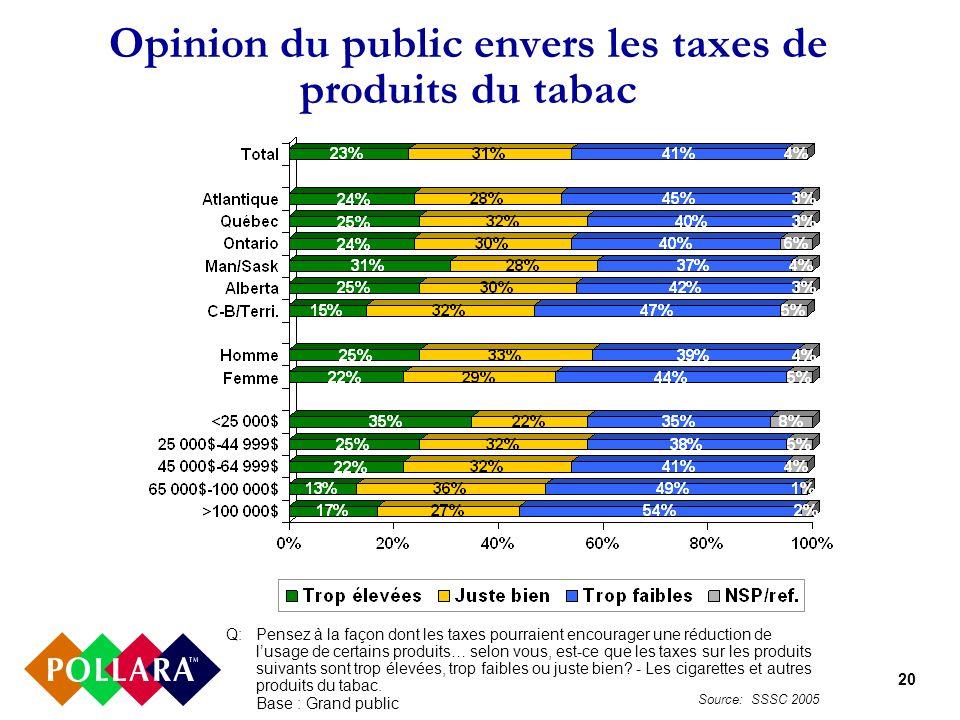 20 Opinion du public envers les taxes de produits du tabac Q:Pensez à la façon dont les taxes pourraient encourager une réduction de lusage de certains produits… selon vous, est-ce que les taxes sur les produits suivants sont trop élevées, trop faibles ou juste bien.