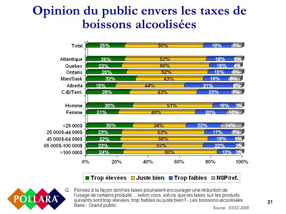 21 Opinion du public envers les taxes de boissons alcoolisées Q:Pensez à la façon dont les taxes pourraient encourager une réduction de lusage de certains produits… selon vous, est-ce que les taxes sur les produits suivants sont trop élevées, trop faibles ou juste bien.
