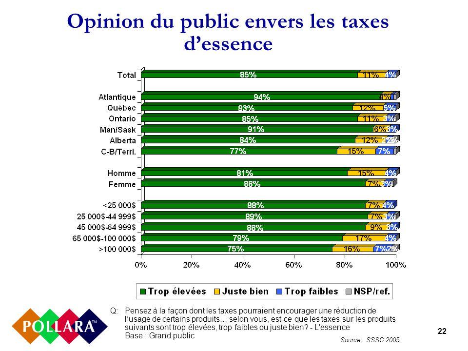 22 Opinion du public envers les taxes dessence Q:Pensez à la façon dont les taxes pourraient encourager une réduction de lusage de certains produits…