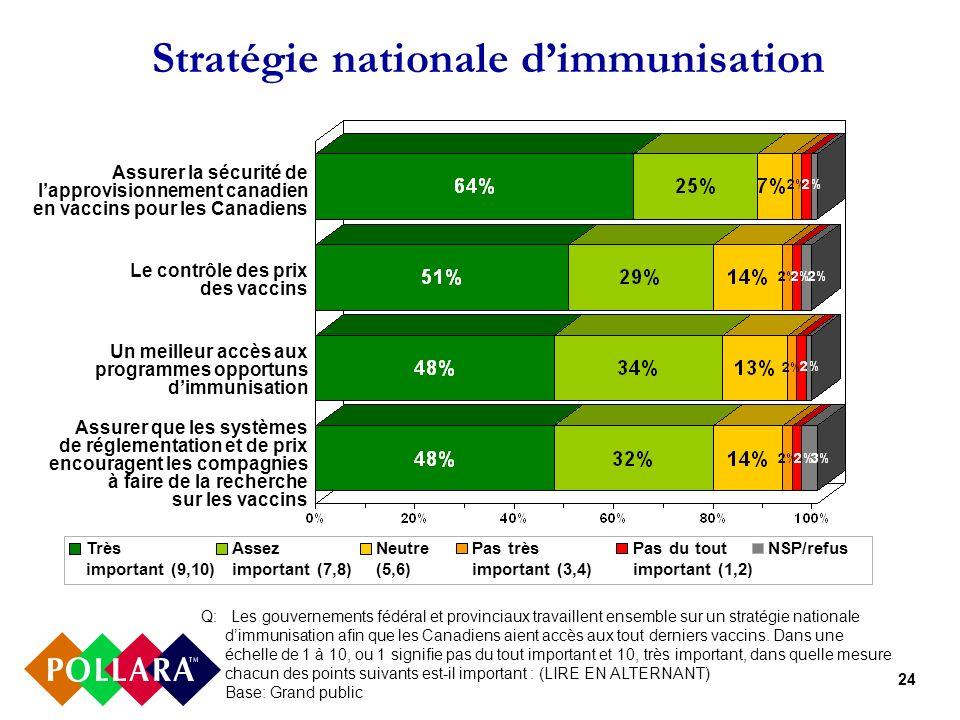 24 Stratégie nationale dimmunisation Q: Les gouvernements fédéral et provinciaux travaillent ensemble sur un stratégie nationale dimmunisation afin que les Canadiens aient accès aux tout derniers vaccins.