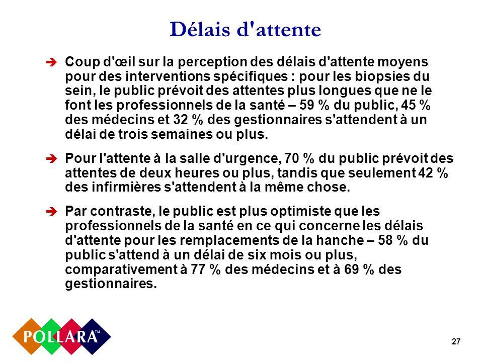 27 Délais d'attente Coup d'œil sur la perception des délais d'attente moyens pour des interventions spécifiques : pour les biopsies du sein, le public
