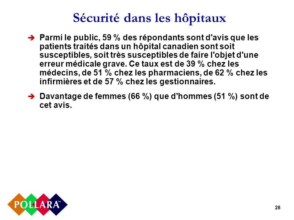 28 Sécurité dans les hôpitaux Parmi le public, 59 % des répondants sont d avis que les patients traités dans un hôpital canadien sont soit susceptibles, soit très susceptibles de faire l objet d une erreur médicale grave.