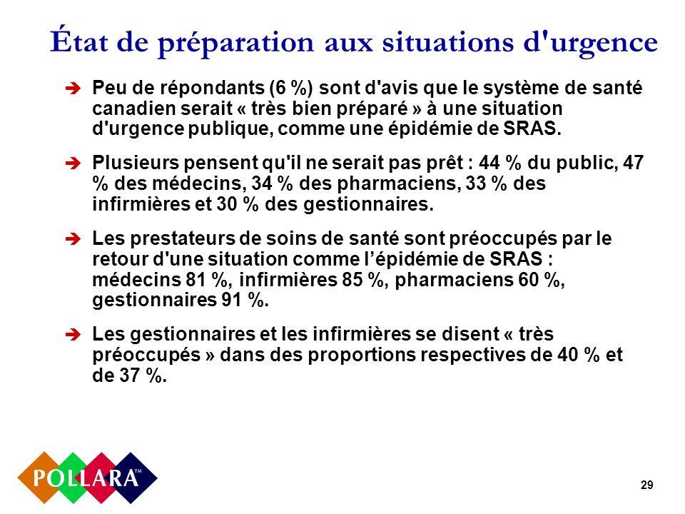 29 État de préparation aux situations d urgence Peu de répondants (6 %) sont d avis que le système de santé canadien serait « très bien préparé » à une situation d urgence publique, comme une épidémie de SRAS.