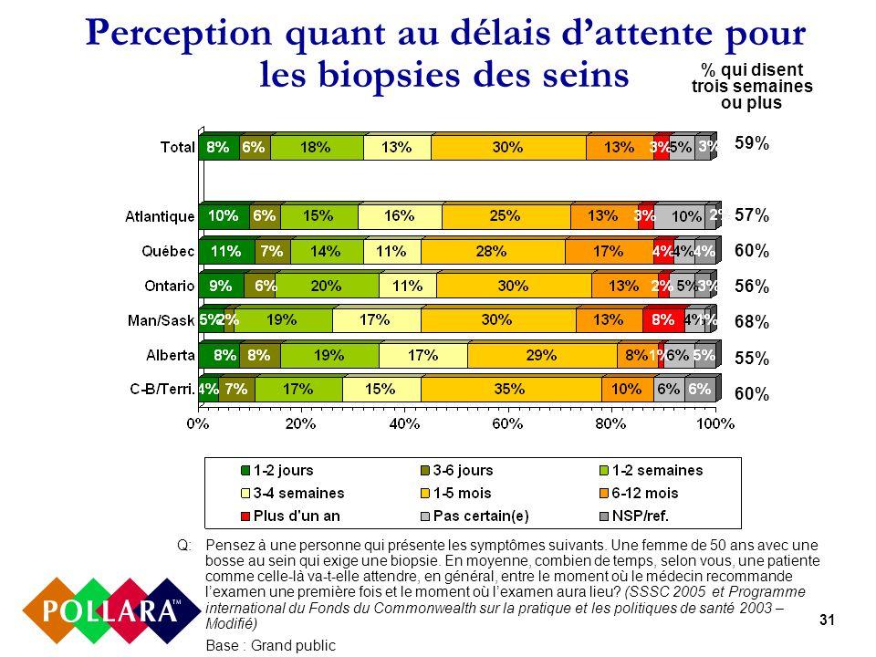 31 Perception quant au délais dattente pour les biopsies des seins % qui disent trois semaines ou plus 59% 57% 60% 56% 68% 55% 60% Q:Pensez à une pers