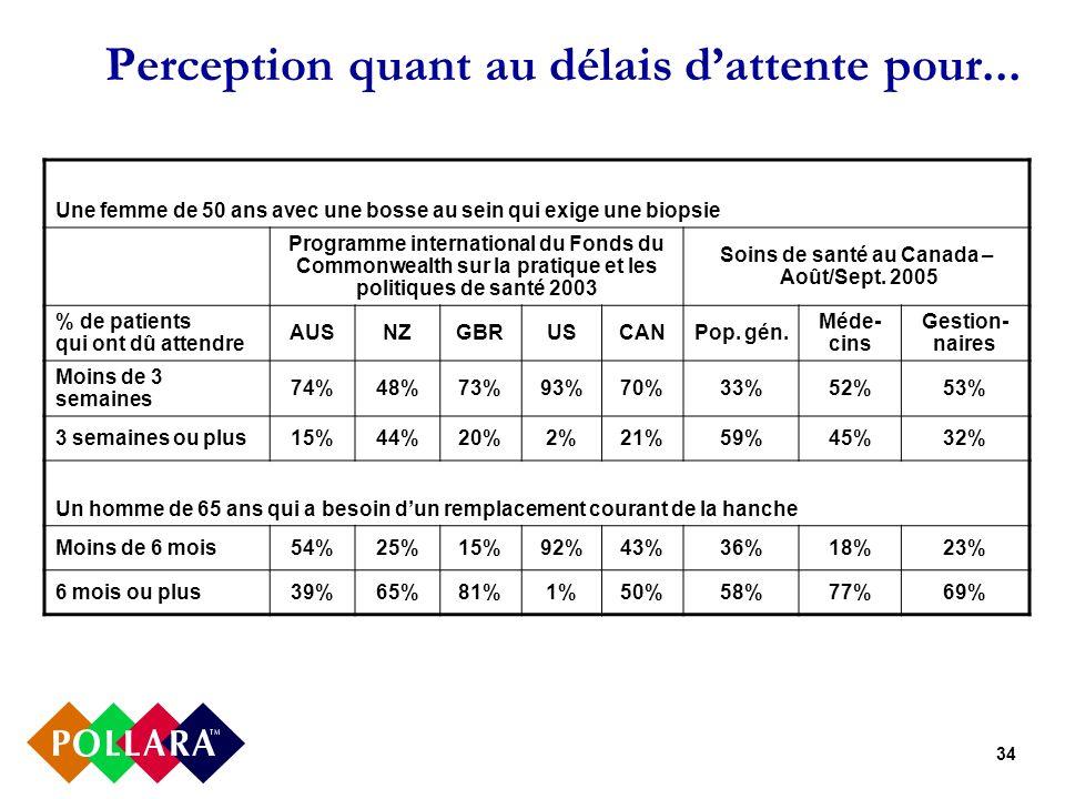 34 Perception quant au délais dattente pour... Une femme de 50 ans avec une bosse au sein qui exige une biopsie Programme international du Fonds du Co