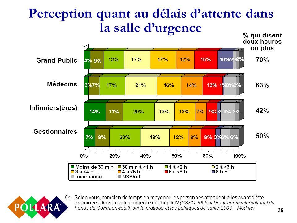 35 Perception quant au délais dattente dans la salle durgence Q:Selon vous, combien de temps en moyenne les personnes attendent-elles avant dêtre exam