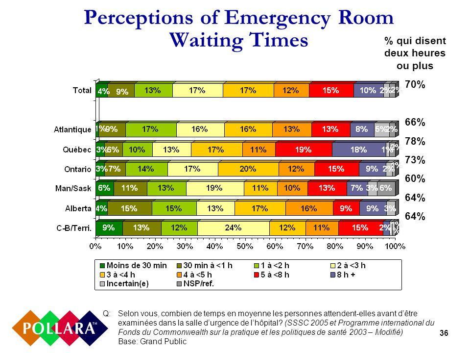 36 Perceptions of Emergency Room Waiting Times Q:Selon vous, combien de temps en moyenne les personnes attendent-elles avant dêtre examinées dans la s
