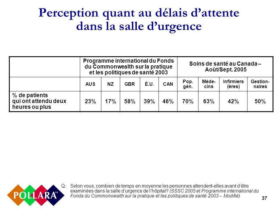37 Perception quant au délais dattente dans la salle durgence Programme international du Fonds du Commonwealth sur la pratique et les politiques de santé 2003 Soins de santé au Canada – Août/Sept.