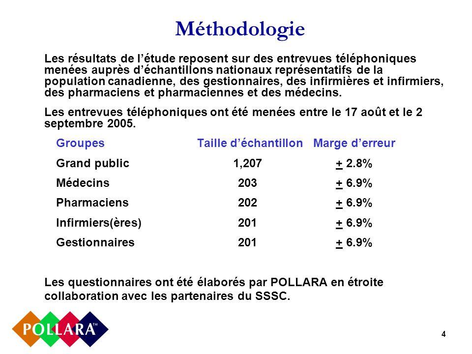 4 Méthodologie Les résultats de létude reposent sur des entrevues téléphoniques menées auprès déchantillons nationaux représentatifs de la population canadienne, des gestionnaires, des infirmières et infirmiers, des pharmaciens et pharmaciennes et des médecins.