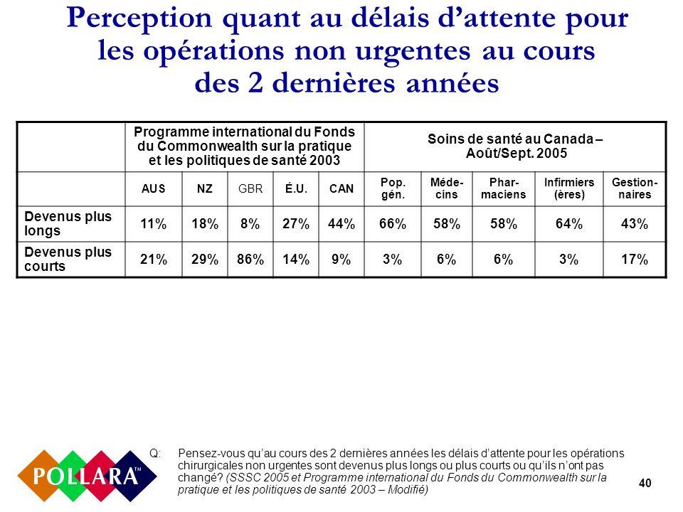 40 Perception quant au délais dattente pour les opérations non urgentes au cours des 2 dernières années Programme international du Fonds du Commonwealth sur la pratique et les politiques de santé 2003 Soins de santé au Canada – Août/Sept.