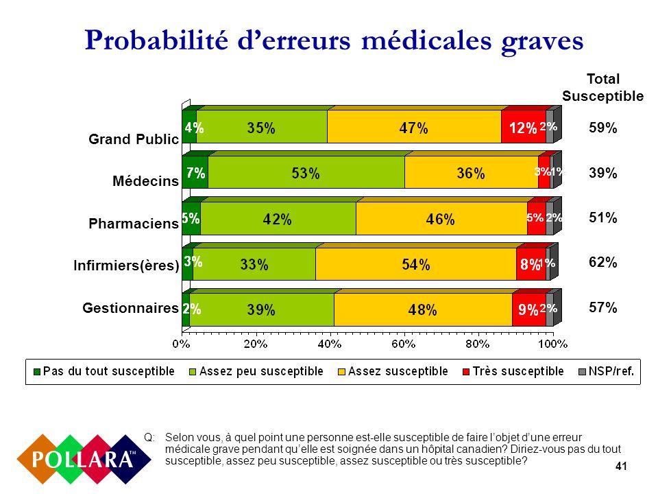 41 Probabilité derreurs médicales graves Q:Selon vous, à quel point une personne est-elle susceptible de faire lobjet dune erreur médicale grave pendant quelle est soignée dans un hôpital canadien.
