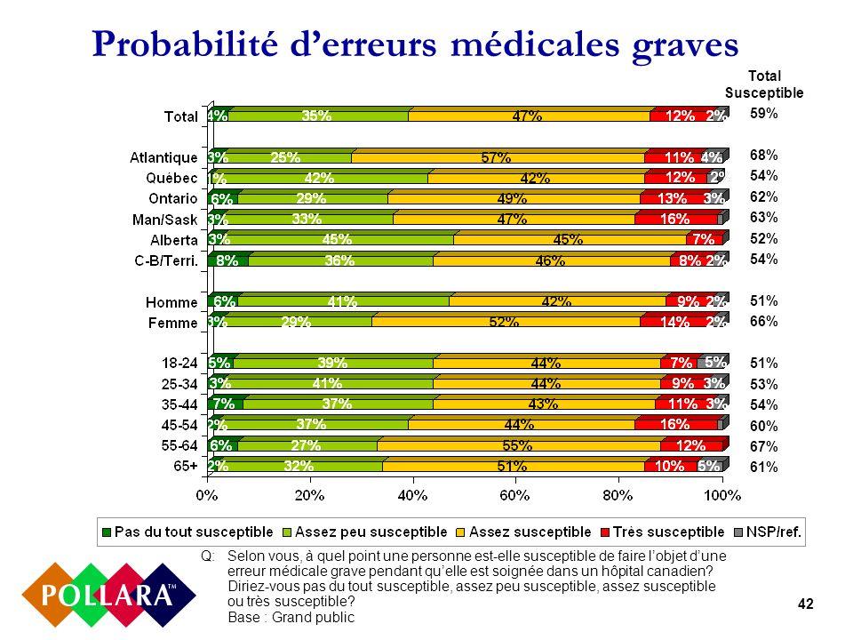 42 Probabilité derreurs médicales graves Q:Selon vous, à quel point une personne est-elle susceptible de faire lobjet dune erreur médicale grave pendant quelle est soignée dans un hôpital canadien.