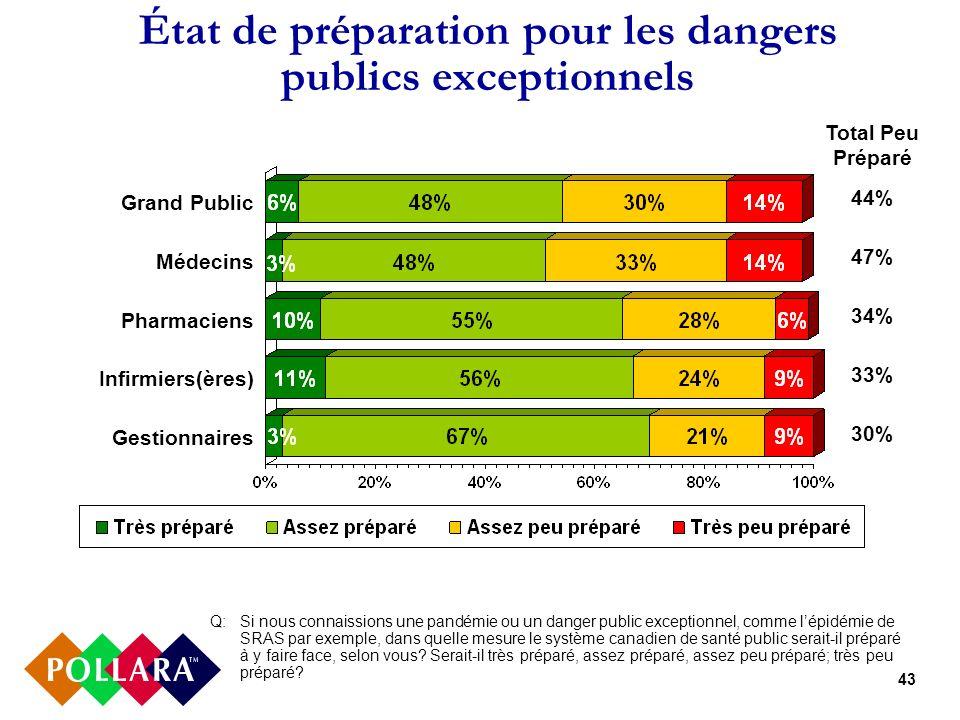 43 État de préparation pour les dangers publics exceptionnels Q: Si nous connaissions une pandémie ou un danger public exceptionnel, comme lépidémie de SRAS par exemple, dans quelle mesure le système canadien de santé public serait-il préparé à y faire face, selon vous.