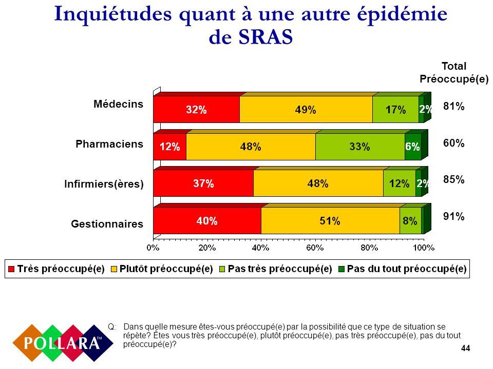 44 Inquiétudes quant à une autre épidémie de SRAS Q: Dans quelle mesure êtes-vous préoccupé(e) par la possibilité que ce type de situation se répète?