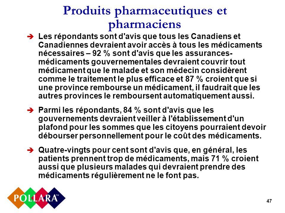 47 Produits pharmaceutiques et pharmaciens Les répondants sont d'avis que tous les Canadiens et Canadiennes devraient avoir accès à tous les médicamen