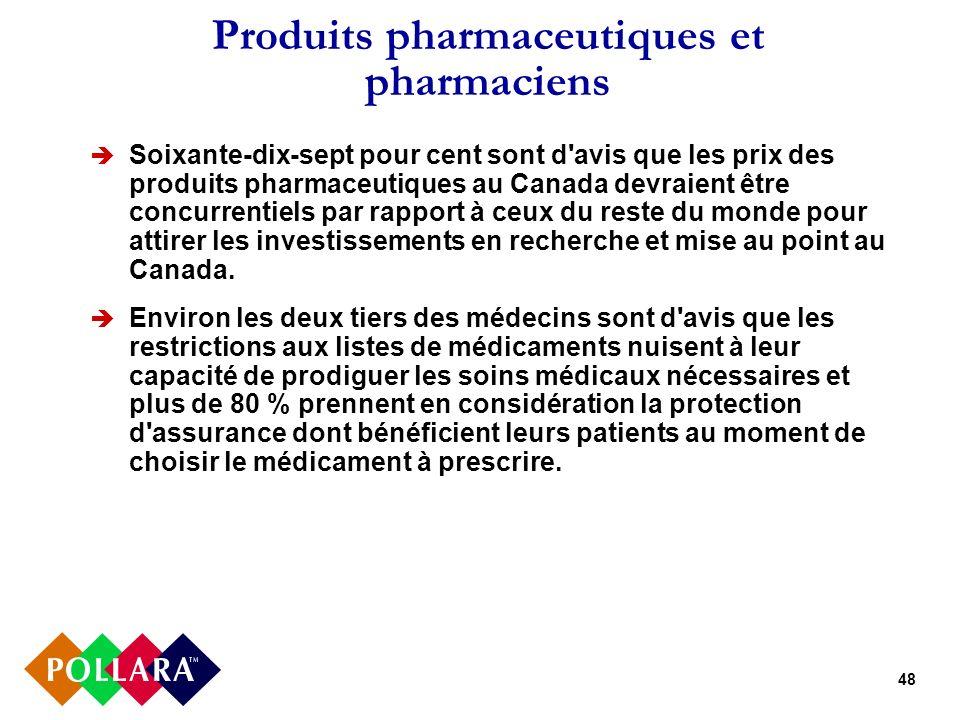 48 Produits pharmaceutiques et pharmaciens Soixante-dix-sept pour cent sont d avis que les prix des produits pharmaceutiques au Canada devraient être concurrentiels par rapport à ceux du reste du monde pour attirer les investissements en recherche et mise au point au Canada.