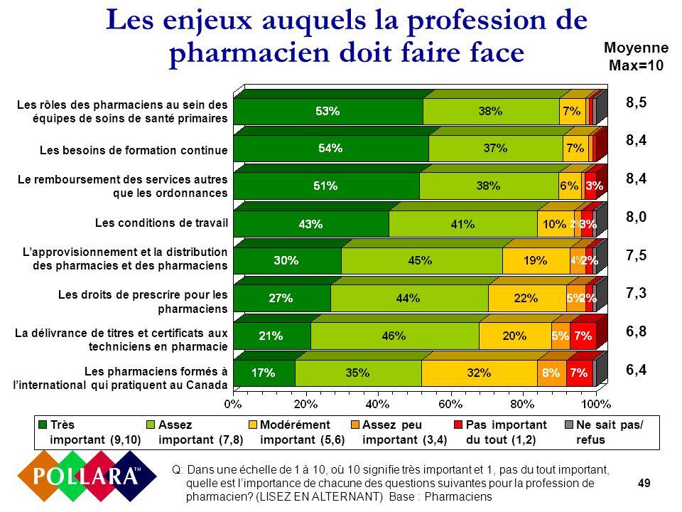 49 Les enjeux auquels la profession de pharmacien doit faire face Très important (9,10) Assez important (7,8) Modérément important (5,6) Assez peu imp