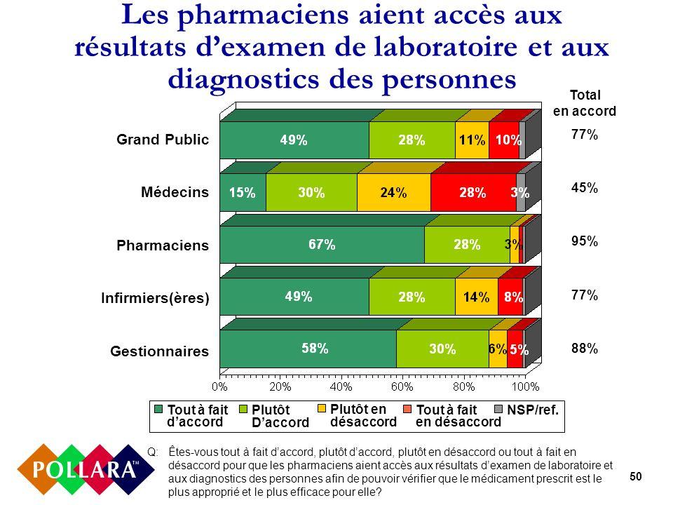 50 Les pharmaciens aient accès aux résultats dexamen de laboratoire et aux diagnostics des personnes Q: Êtes-vous tout à fait daccord, plutôt daccord,