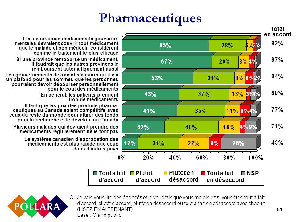 51 Pharmaceutiques Q: Je vais vous lire des énoncés et je voudrais que vous me disiez si vous êtes tout à fait daccord, plutôt daccord, plutôt en désa