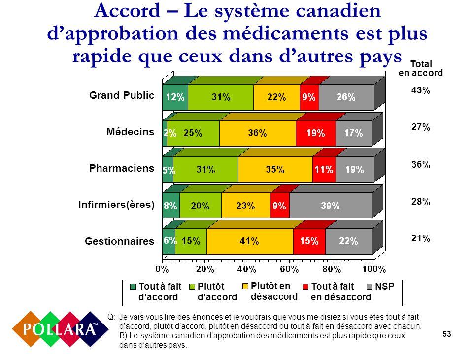53 Accord – Le système canadien dapprobation des médicaments est plus rapide que ceux dans dautres pays Q: Je vais vous lire des énoncés et je voudrais que vous me disiez si vous êtes tout à fait daccord, plutôt daccord, plutôt en désaccord ou tout à fait en désaccord avec chacun.