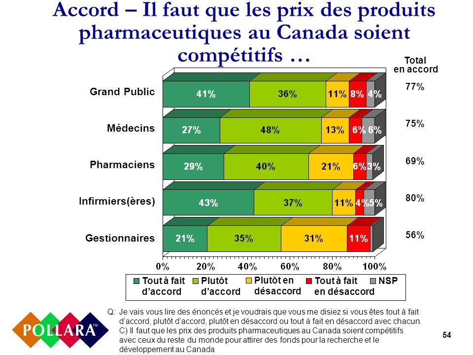 54 Accord – Il faut que les prix des produits pharmaceutiques au Canada soient compétitifs … Q: Je vais vous lire des énoncés et je voudrais que vous me disiez si vous êtes tout à fait daccord, plutôt daccord, plutôt en désaccord ou tout à fait en désaccord avec chacun.