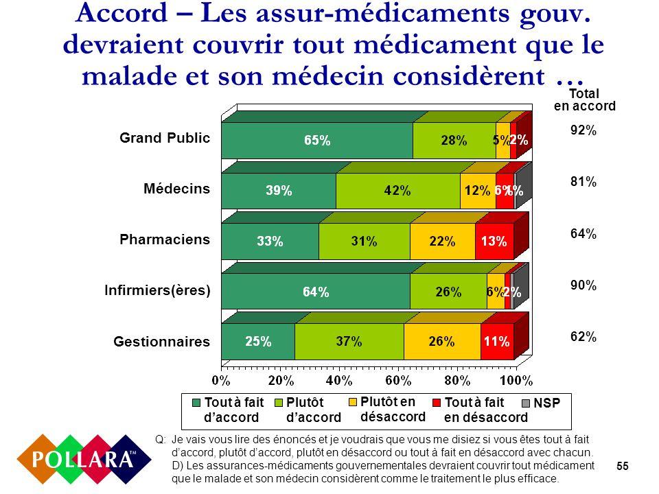 55 Accord – Les assur-médicaments gouv. devraient couvrir tout médicament que le malade et son médecin considèrent … Q: Je vais vous lire des énoncés