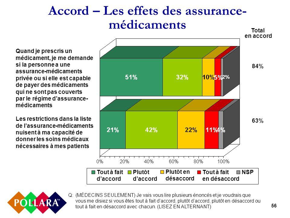 56 Accord – Les effets des assurance- médicaments Q: (MÉDECINS SEULEMENT) Je vais vous lire plusieurs énoncés et je voudrais que vous me disiez si vou